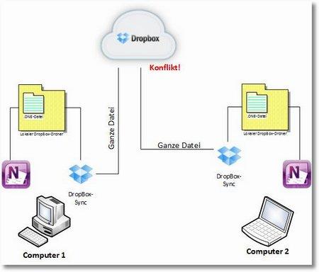 Konfliktpotential: Der Sync-Mechanismus von Dropbox & Co kann nur geänderte Dateien erkennen und überträgt diese komplett in die Cloud. Unter ungünstigen Umständen kann das zu unerwünschten Kopien oder sogar zum partiellen Datenverlust führen.